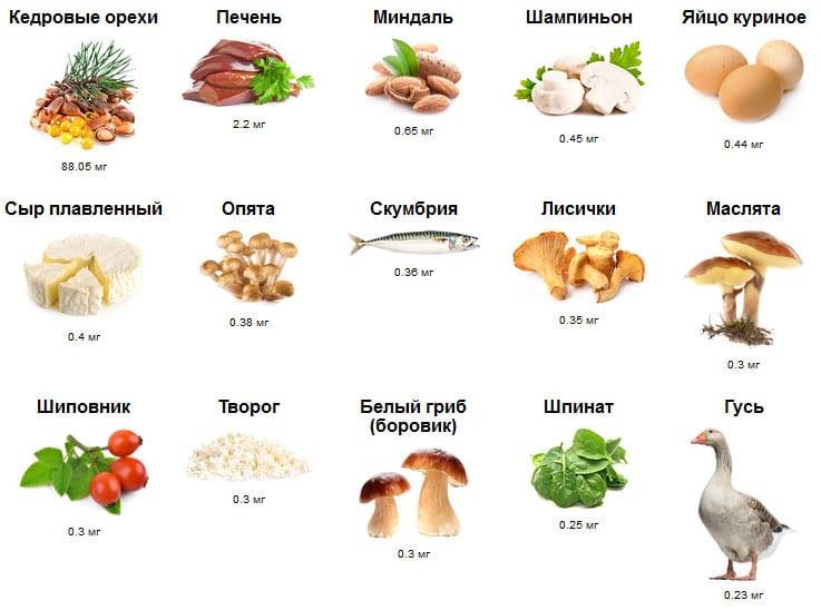 Каких витаминов не хватает организму, если появляются заеды на губах